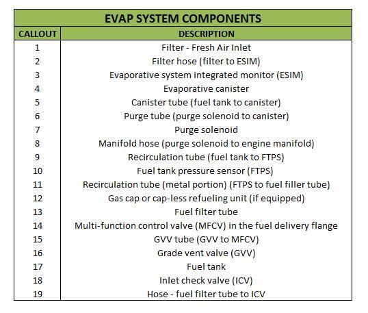 P0455 Evap System Large Leak - Obd2-code