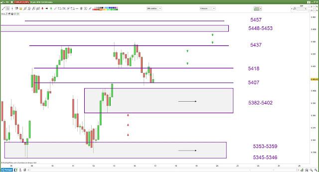Plan de trade lundi 16/07/18 cac40 bilan
