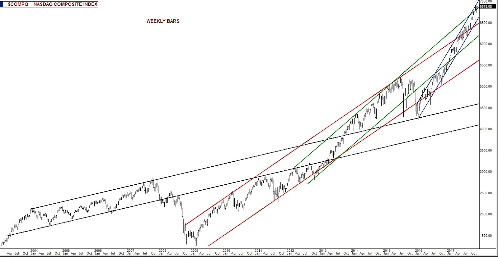 The Stock Market Viewpoint: NASDAQ Reaching For A High Perch