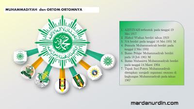 Ortom-Ortom Muhammadiyah