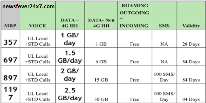 Idea Plan 2G, 3G, 4G Everything Unlimited