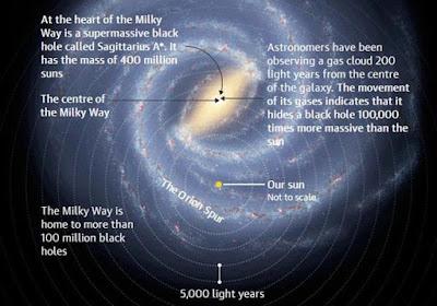 Ditemukan Lubang Hitam Terbesar Kedua di Bima Sakti