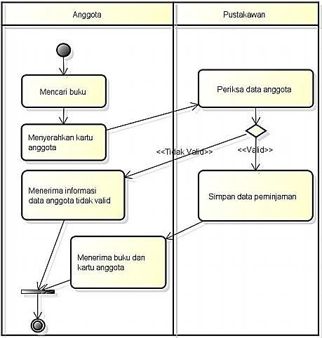 Gambar. Contoh activity diagram Sistem Informasi Perpustakaan