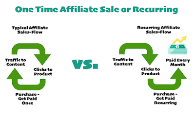 Highest Paying Affiliate Programs:Ultimate List