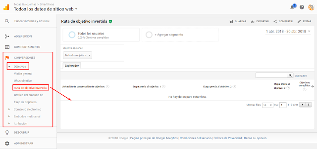 Conversiones de objetivos Google Analytics