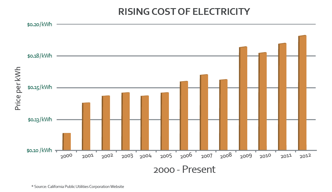 Electric Rates In California