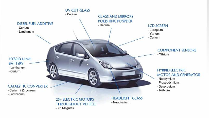 What The Auto Industry Rare Earth Elements Have In Common
