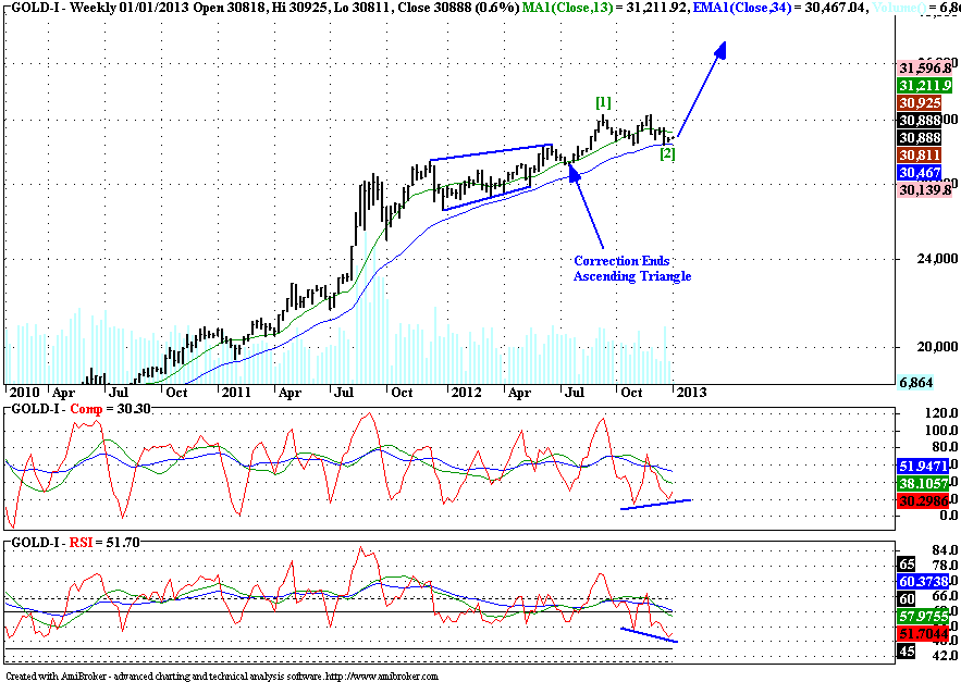 Gold - Elliott Wave Update