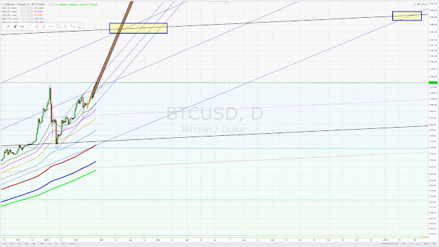Bitcoin target 1600 - between March and May possibly streatched out as far as next year this time - February 23 2017.jpg
