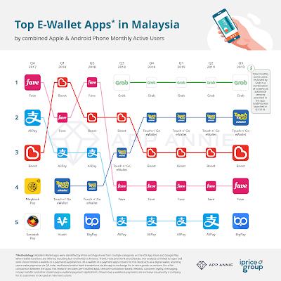 top 5 e-wallet malaysia 2019