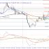 تحليل وتوقعات اليورو ين قبل إغلاق الجمعة