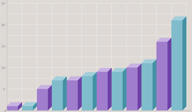 Bar Chart, Stock Chart