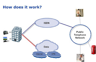 isdn,isdn in hindi,what is isdn in networking,what is isdn,basic concept of networking,isdn in computer networks in english,isdn in computer networks in hindi,isdn in computer networks,what is isdn in computer network,how isdn working,isdn internet,isdn channels in hindi,concepts of isdn,networking,