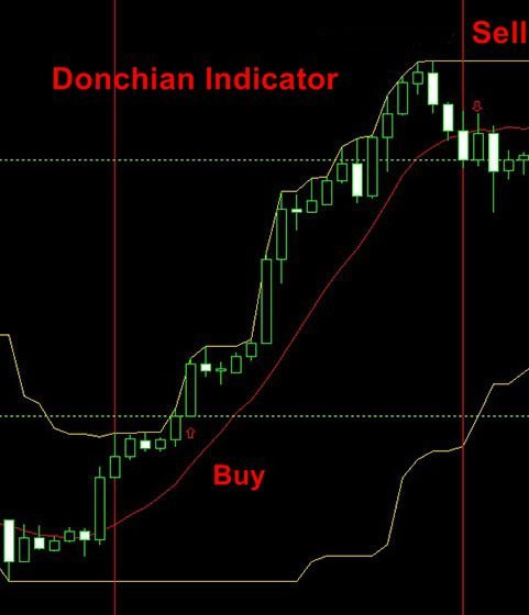 Donchian Channel Technical Indicator