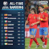 Spain on top of all-time ranking for European Qualifiers & Romania ranks 6th