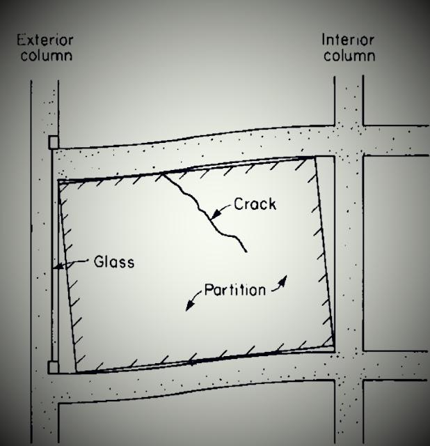 تقصير الأعمدة المحوري Column Axial Shortening في المباني الشاهقة