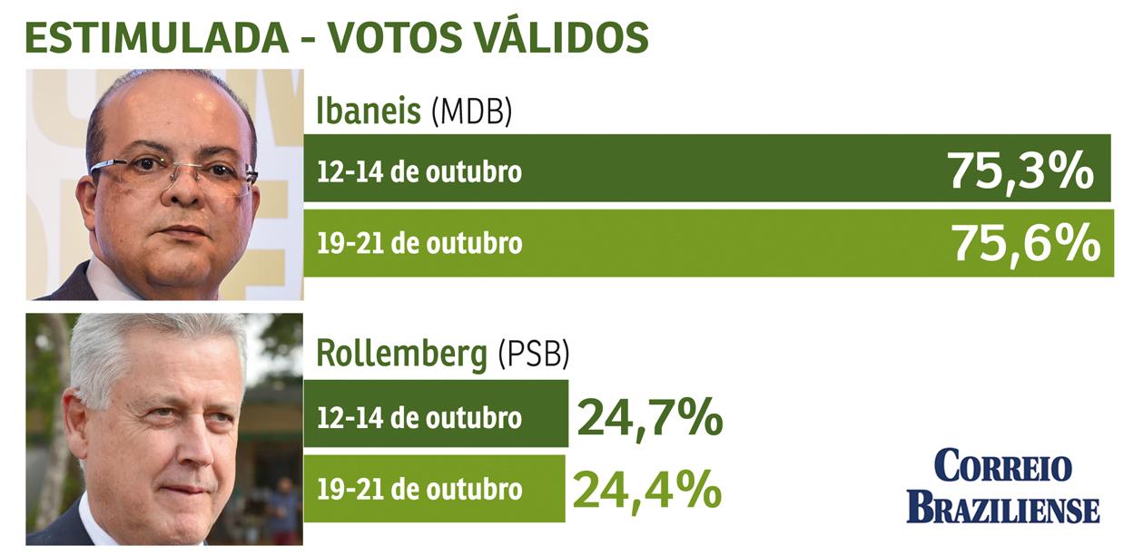 estivvalido 1540262495 29 - Ibaneis Rocha tem 75,6% dos votos válidos; Rollemberg, 24,4%, mostra pesquisa do Correio