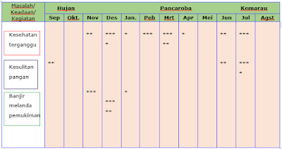 contoh kalender musim