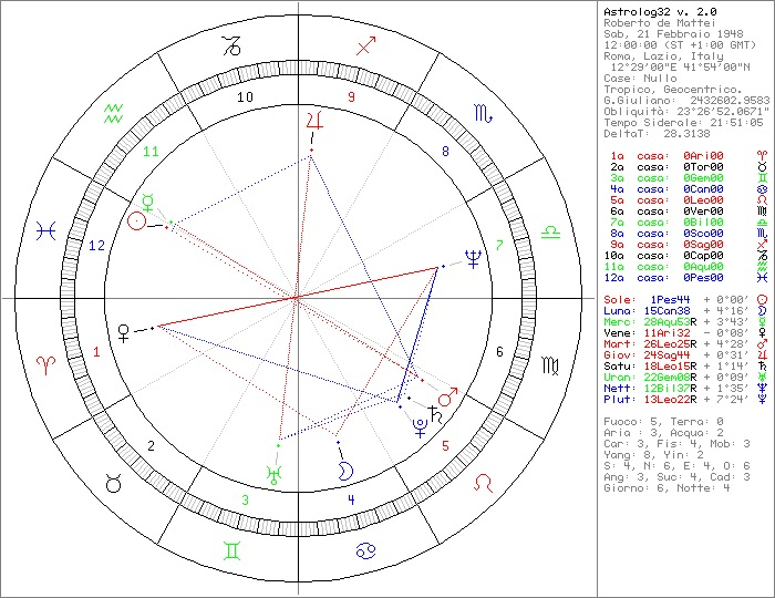 Calendario Tebaico.Appunti Di Astrologia Marzo 2011
