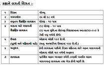 GSRTC Bharti for 2249 Bus Driver Posts 2019