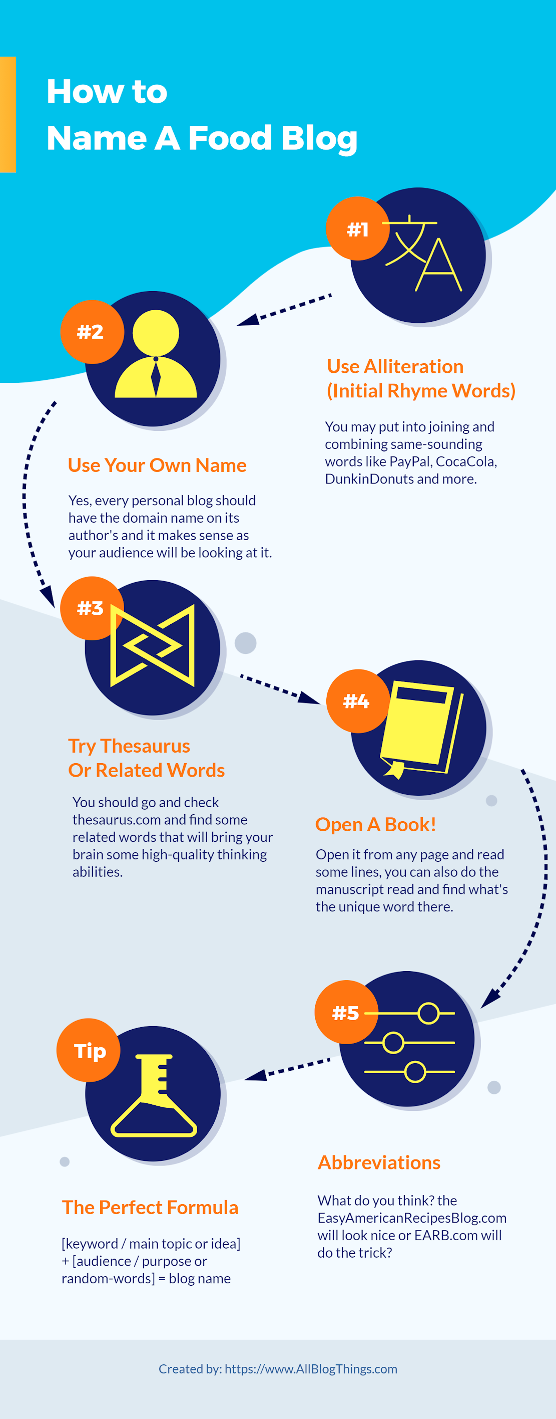 How To Name A Food Blog (Infographic)