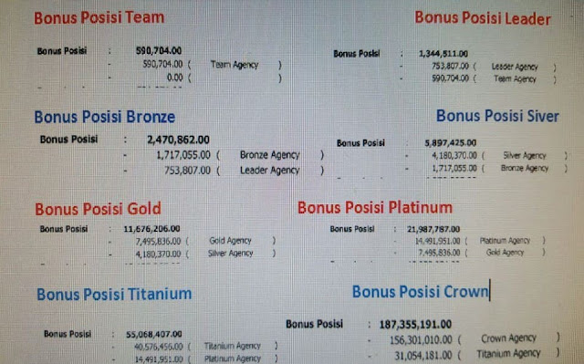 Bonus Posisi CAR 3i Networks