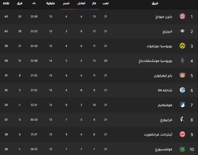 جدول ترتيب فرق الدوري الالماني اليوم بتاريخ 12-2-2020