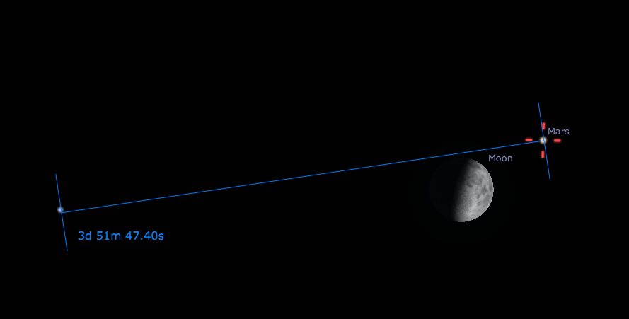 July 5 2014 mars moon spica conjunction