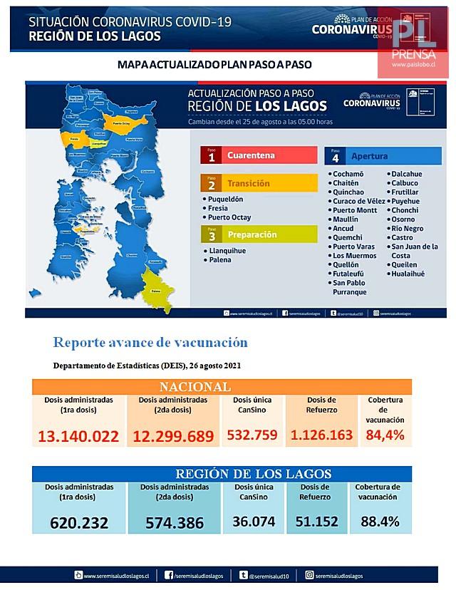 COVID19: Región de Los Lagos - Reporte 27 de Agosto 2021