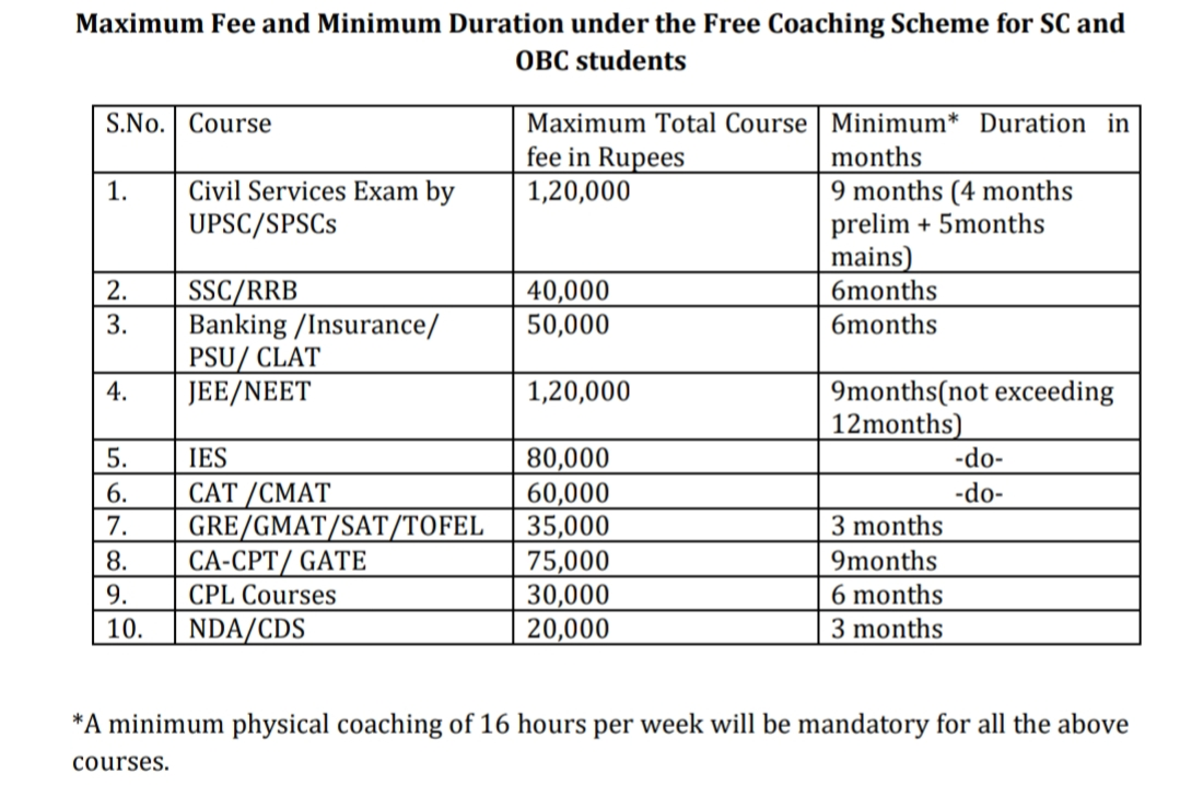 Central Sector Scheme Of Free Coaching For SC And OBC Students