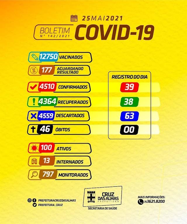 Cruz das Almas registra 39 novos casos de Coronavírus nas últimas 24h