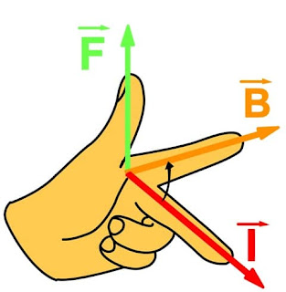 Fleming left hand rule in Hindi
