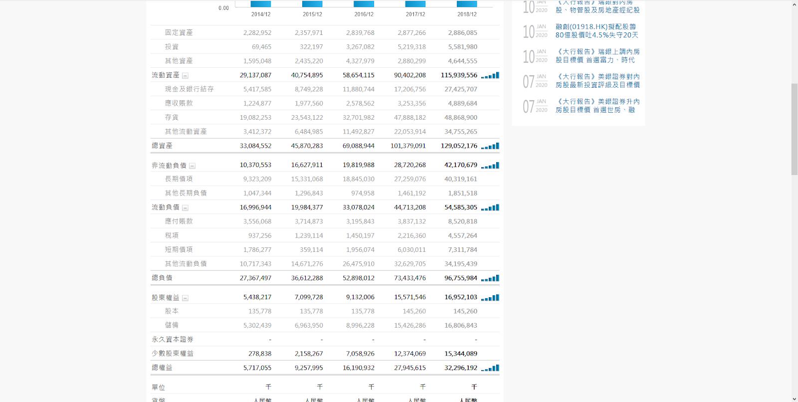 學習儲蓄與投資: 時代中國 個股初步分析