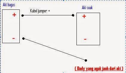 Cara Pancing / Jumper / Jemper Aki Lemah ( Soak )