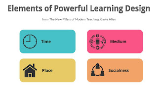 Elements of Powerful Learning Design from The New Pillars of Modern Teaching. Icons indicate time, place, medium, and socialness