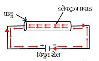 flow of electron in conductor