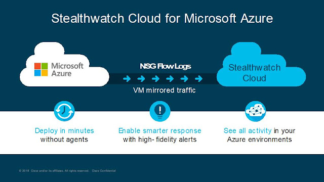 Cisco Stealthwatch, Cloud and Microsoft Azure, Cisco Security, Cisco Guides, Cisco Learning