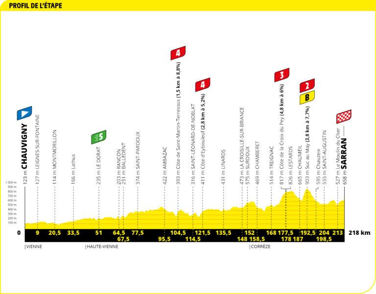 etapa 12 tour 2020