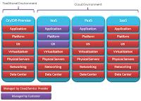 34. Cloud Service Models