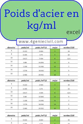 Poids d'acier en kg/ml.