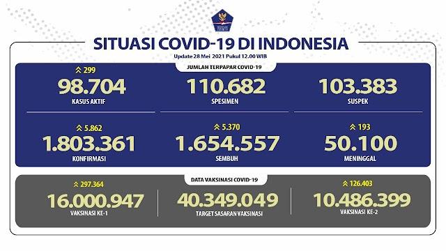 (28 Mei 2021 pukul 14.00 WIB) Data Vaksinasi Covid-19 di Indonesia