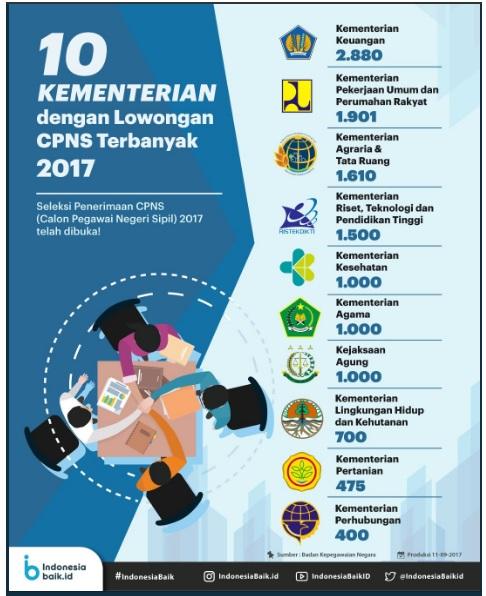 10 Kementerian dengan lowongan CPNS Terbanyak
