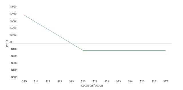 Longue mise trading