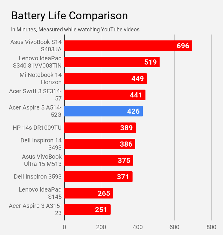 Acer Aspire 5 A514-52G laptop battery life compared with other laptops during youtube video watching.