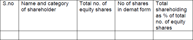 List of top 10 holders of equity shares of the company as on date or the latest quarter end
