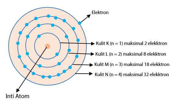 Model atom Bohr Sebagai Dasar Dalam Menggambarkan Mekanisme Konfigurasi Elektron