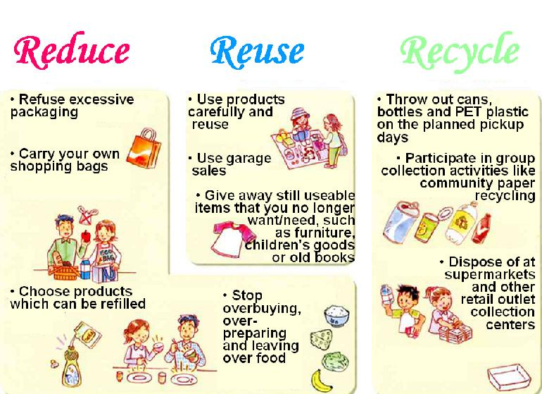 e43b563b Sustainable Development in Malaysia: The 3Rs, Reduce, Reuse and Recycle