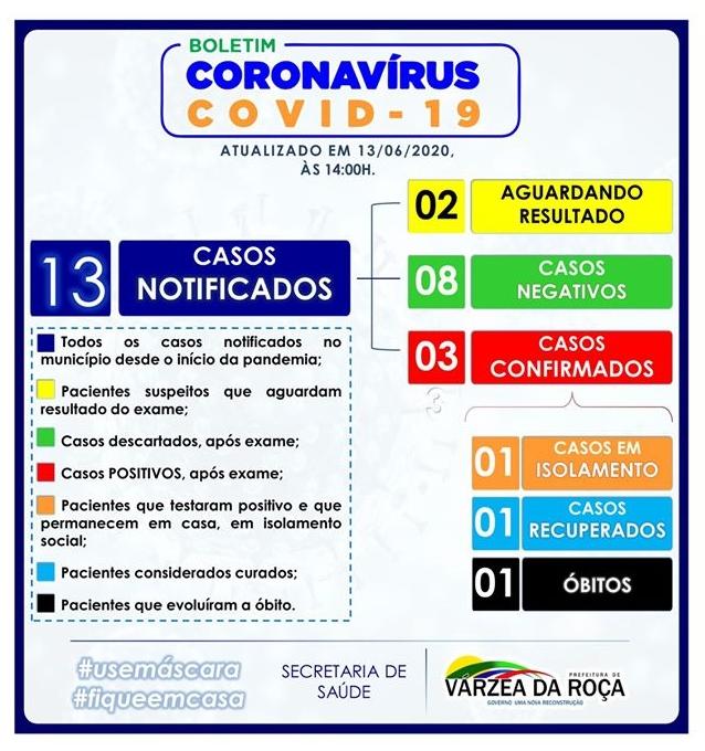 Terceiro caso de Covid-19 em Várzea da Roça-BA