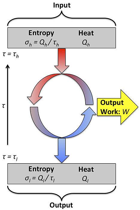 Ciclo de Carnot diagrama de intercambio térmico