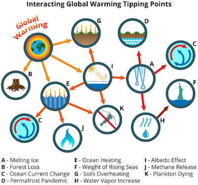 Global Warming: Tipping Point